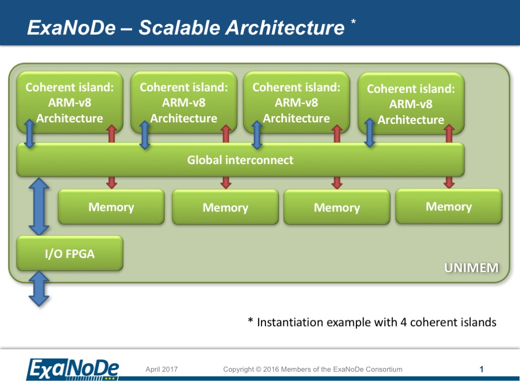 ExaNoDe – Scalable Architecture