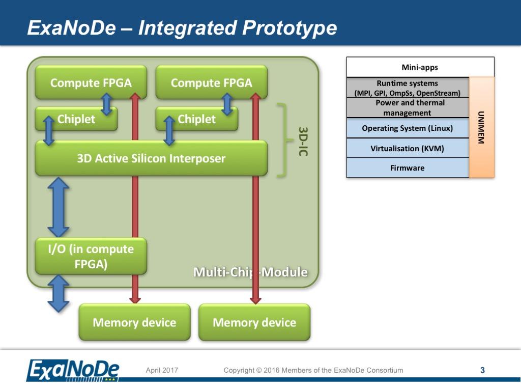 ExaNode – PoC Integration Scheme